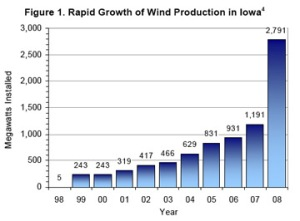 Growth in wind production in Iowa, 1998-2008