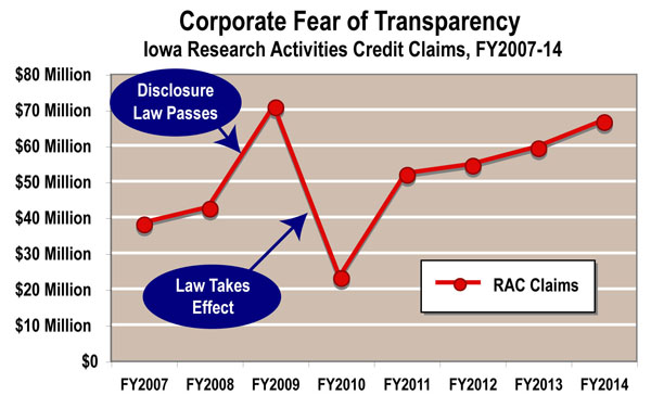 Effect of transparency law