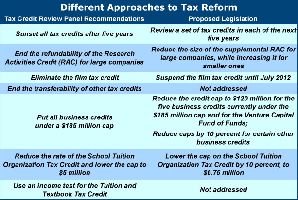 Table comparing tax-credit reform proposals