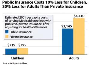 Public vs pvt insurance