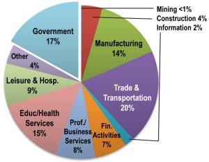 Sept 2010 Iowa Nonfarm Jobs pie chart