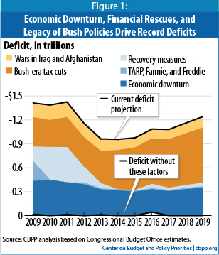 CBPP graph on deficit causes