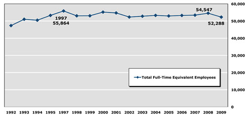 Graph: No. of State Employees Has Remained Stable Over Time