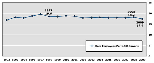 Graph: Number of State Employees Per Thousand Iowans Holds Steady