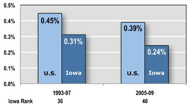 Few States Tax Businesses Less Than Iowa — State Corporate Income Tax: Percent of Private-Sector GDP