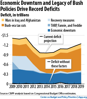 Center on Budget and Policy Priorities graph