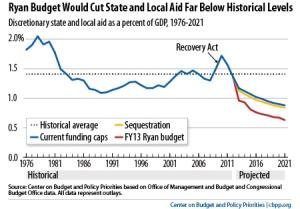 Ryan budget impacts