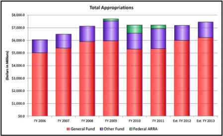 Iowa appropriations graph