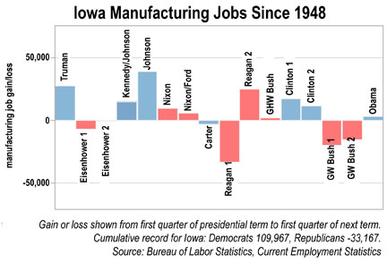 graph of manufacturing job trends in Iowa