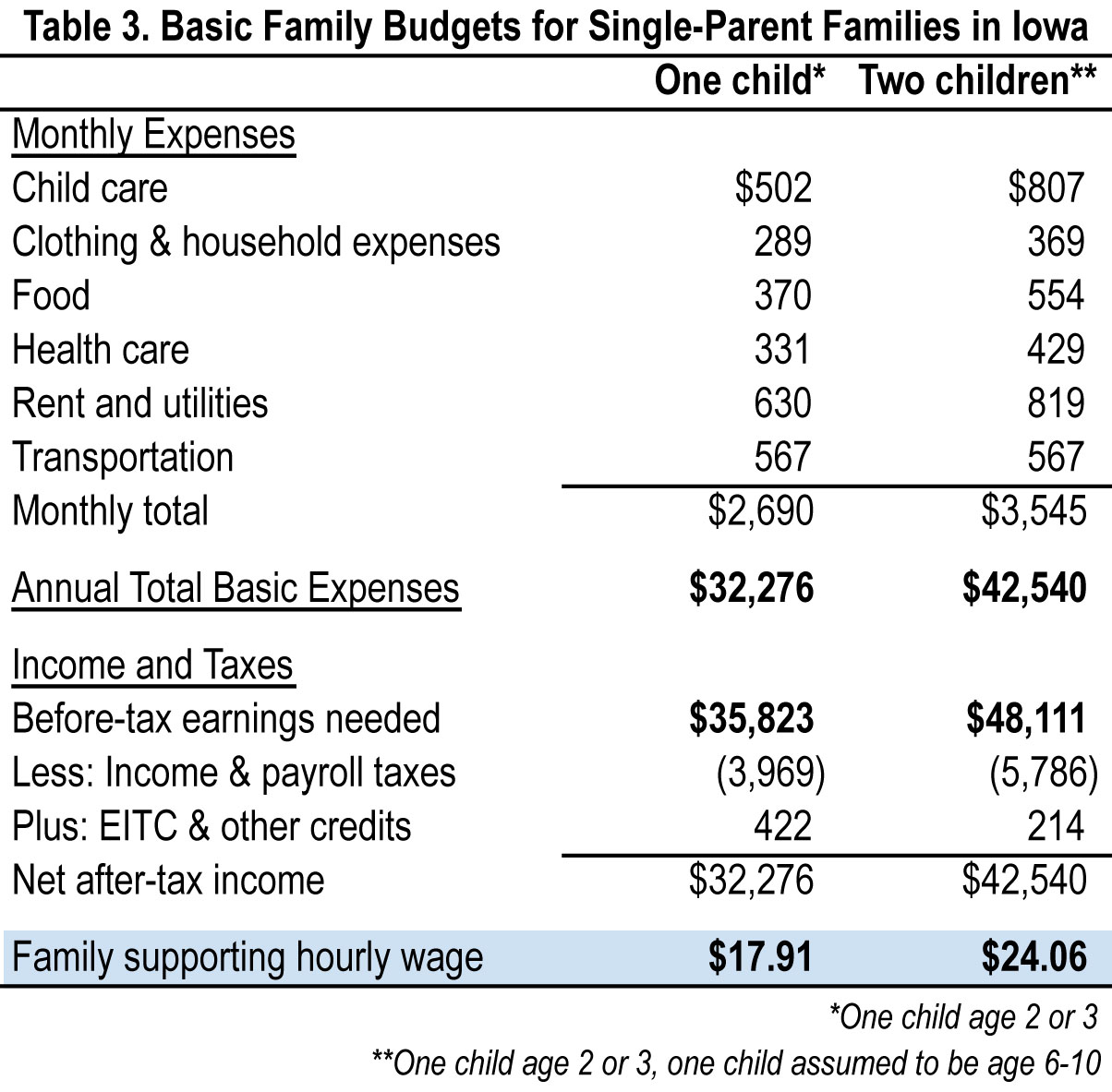 cost of living in iowa page 2 iowa policy points
