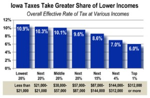 graph of Who Pays Iowa taxes