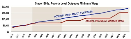 poverty vs min wage