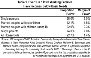 "From ""The Cost of Living in Iowa,"" on IPP website"