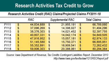 Projected RAC costs table