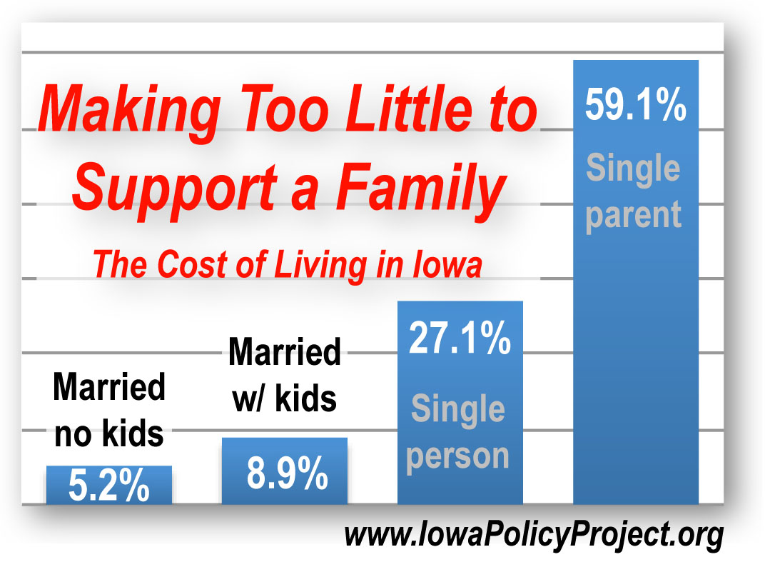 The cost living iowa edition best free home design for Cost of living in iowa