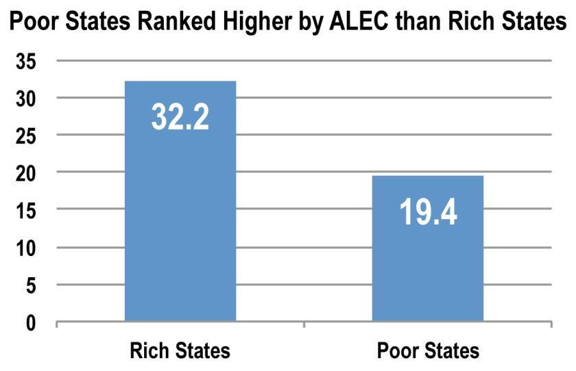 151130-ALEC-poor-rich