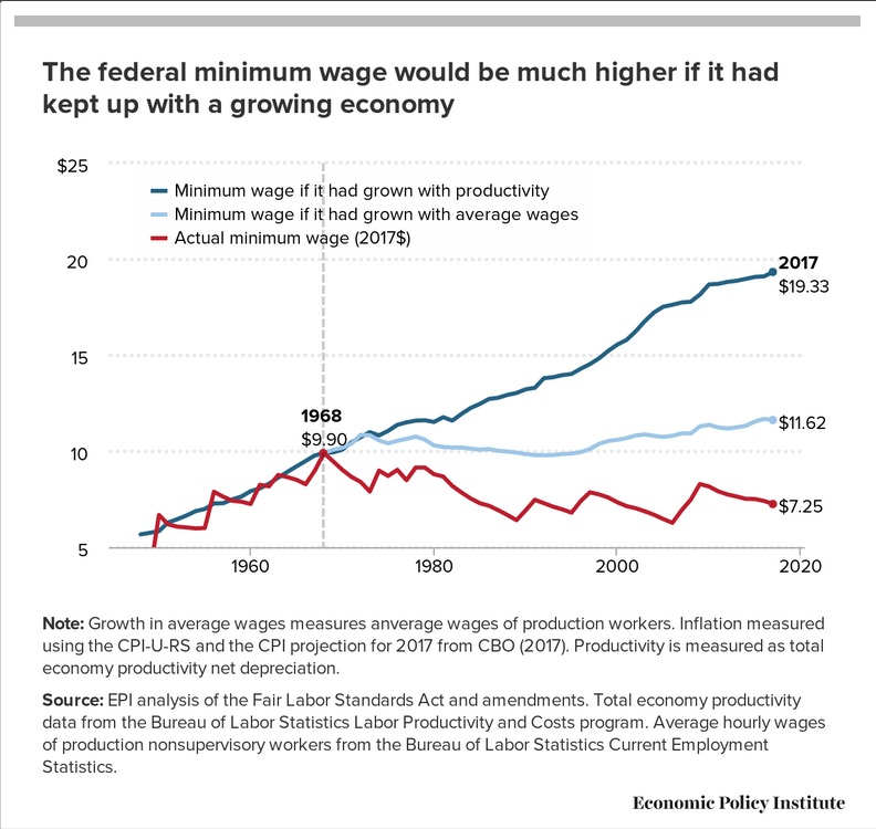 The Federal Minimum Wage Was Equal To 9 90 In Today S Dollars Tie It To Increases In Average Wages And The Figure Is 11 62 Tie It To Productivity