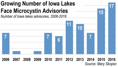 Microsystin advisories for Iowa lakes, 2006-16