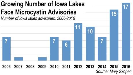 Microsystin advisories for Iowa lakes, 2006-16