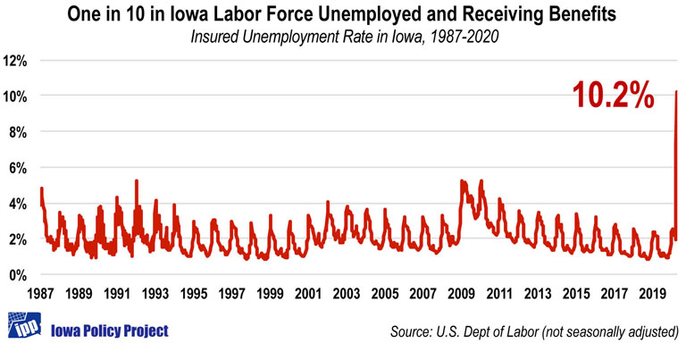 200416-IA_insured_unemployed